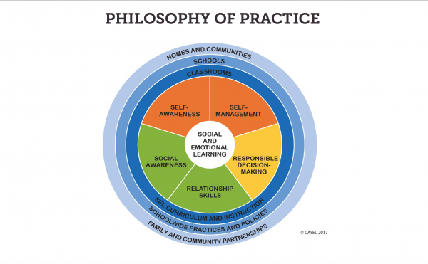 diagram with areas of practice according to CASEL